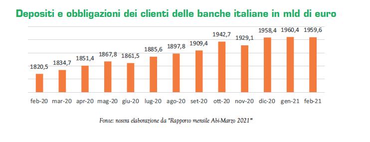 Depositi e obbligazioni dei clienti delle banche italiane in mld di euro