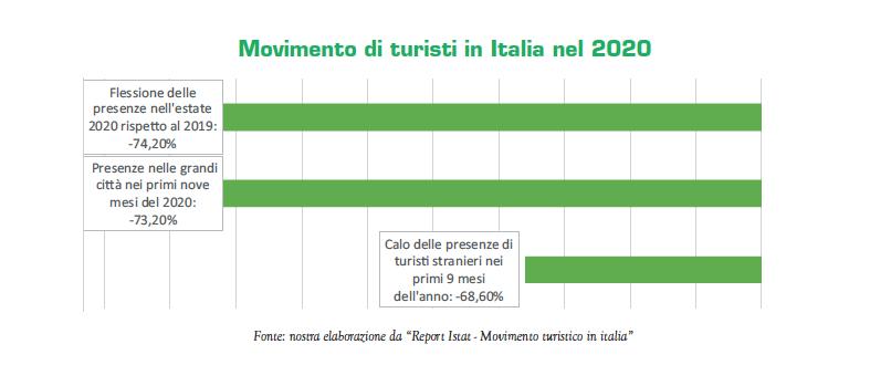 Movimento di turisti in Italia nel 2020